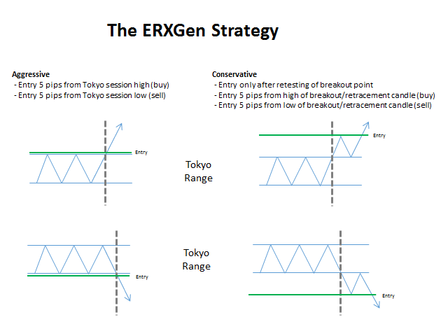 ERXGen BreakOut MultiCurrency Trader