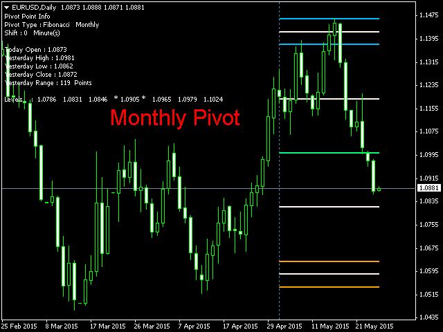 Forex pivot point indicator free download