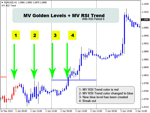 MV Golden Levels