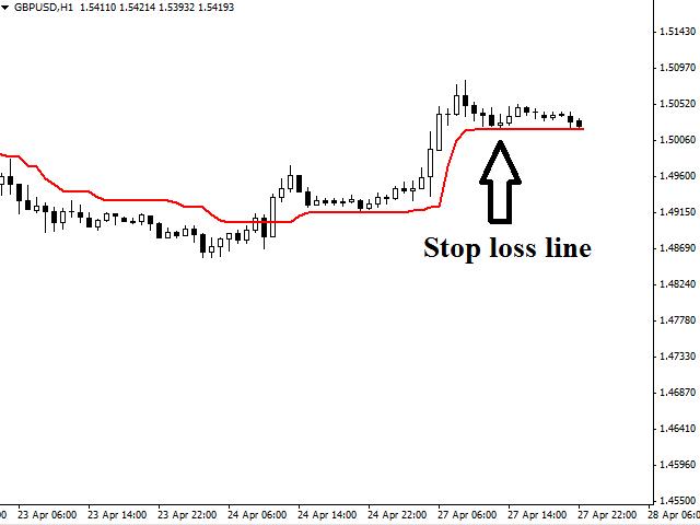 Stop Loss Line