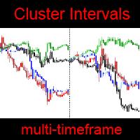 Cluster Intervals MT4