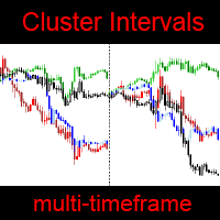 Cluster Intervals MT5