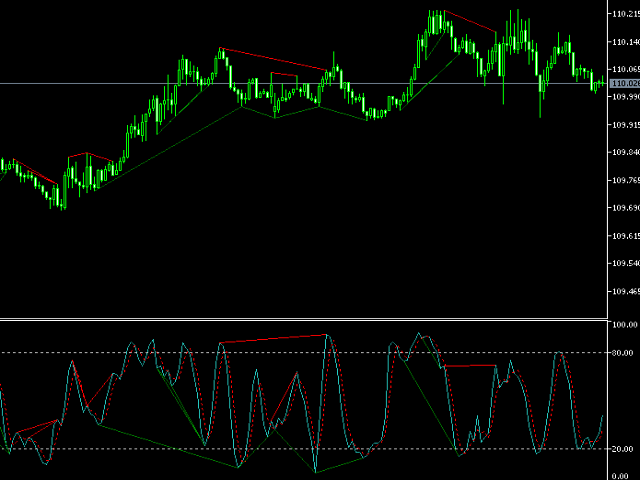 Stochastic Divergence No Repaint