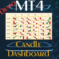 Candle Dashboard Demo