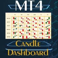 Candle Dashboard