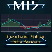 Cumulative Volume Delta Average