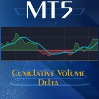 Cumulative Volume Delta