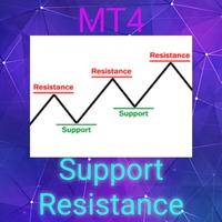 Shadow Support Resistance