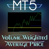 Volume Weighted Average Price Indicator