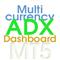 ADX Dashboard MT5