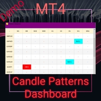 Candle Pattern Dashboard Demo