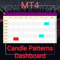 Candle Pattern Dashboard