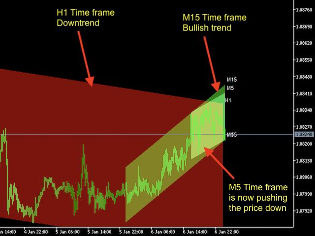 Channels Indicator MT5