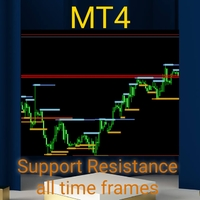 Support Resistance all TF
