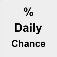 Percent Daily Change