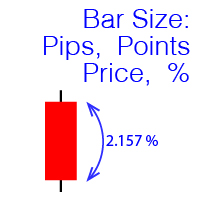 Price Change Status