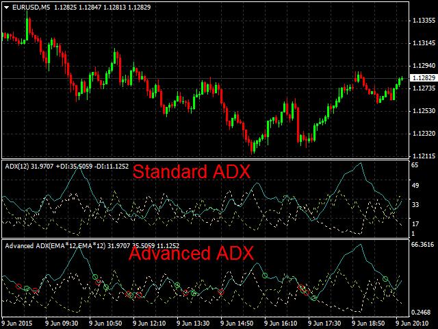 Advanced ADX MT5