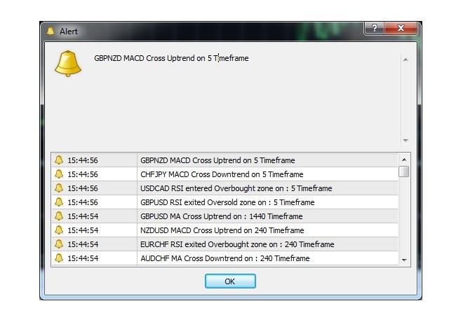 RSI MACD MA signal notification