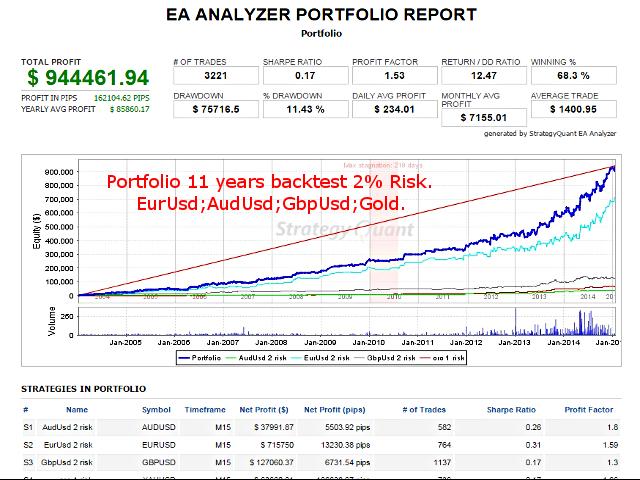 Volatility Accelerator