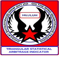 Triangular Statistical Arbitrage Indicator