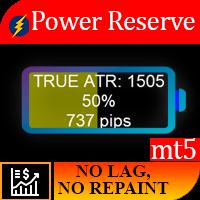 Power Reserve MT5