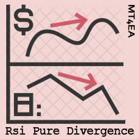Rsi Pure Divergence