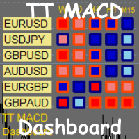 TT Macd Dashboard