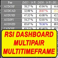 RSI Dashboard Multi period