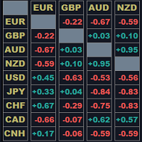 Currency Correlation Table
