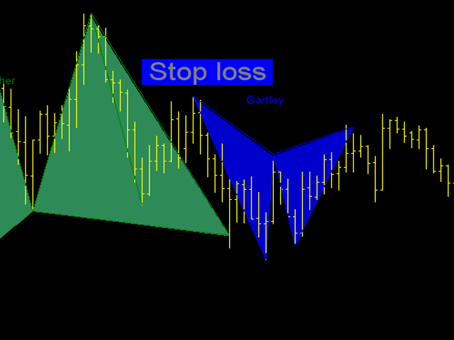 Buy the 'Advanced Pattern Software gartley bat and cypher