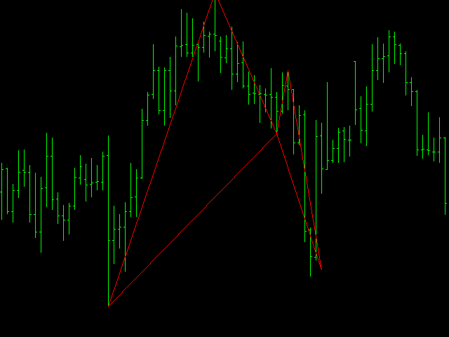 Advanced Pattern Software gartley bat and cypher
