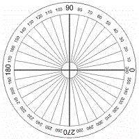 Draw 360 Degree Circle