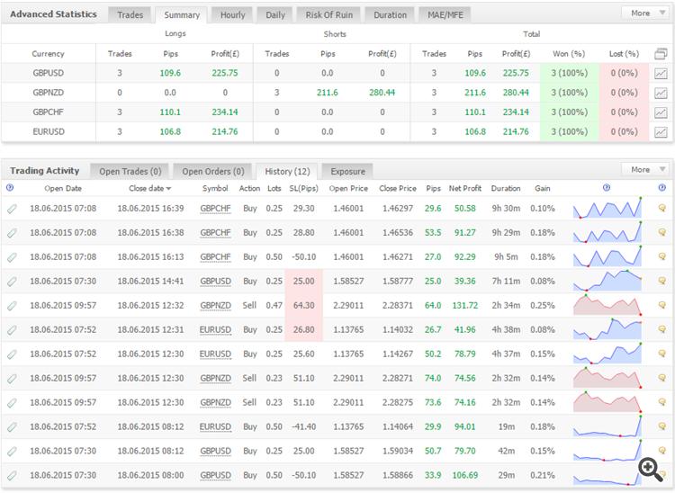 Trading Result 18th June 2015