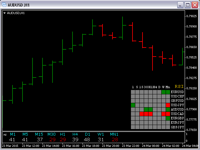 All Time Frames RSI with Alert MT4