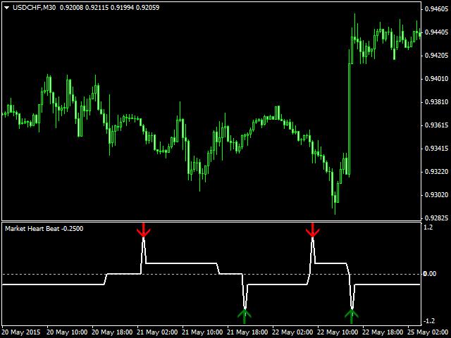 Market Heart Beat