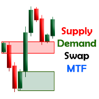 Supply and Demand with Swap zones indicator