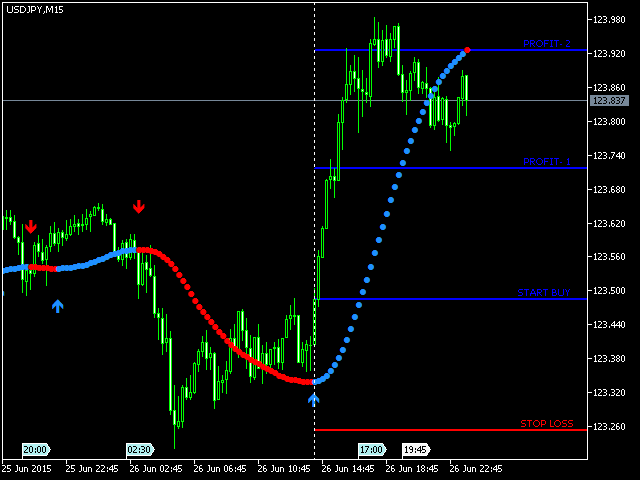 Best Simple Trade Trend MT5
