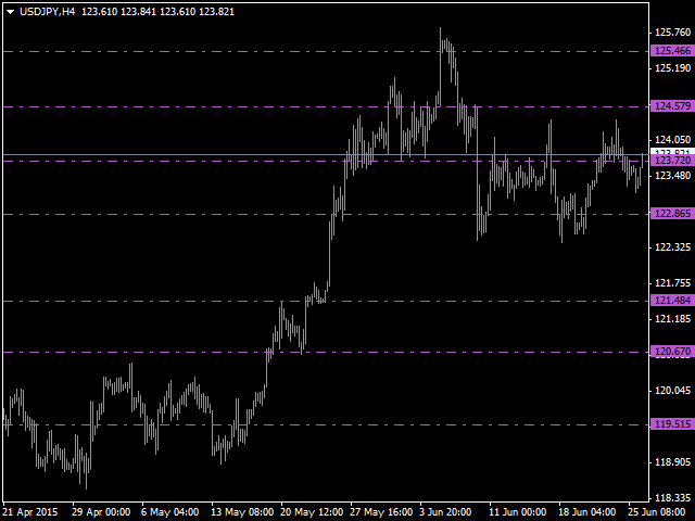 Dynamic Support Resistance 5