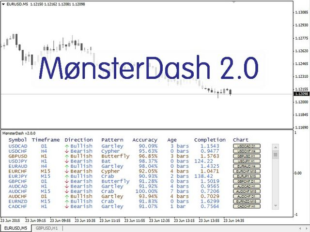 MonsterDash Harmonic Indicator