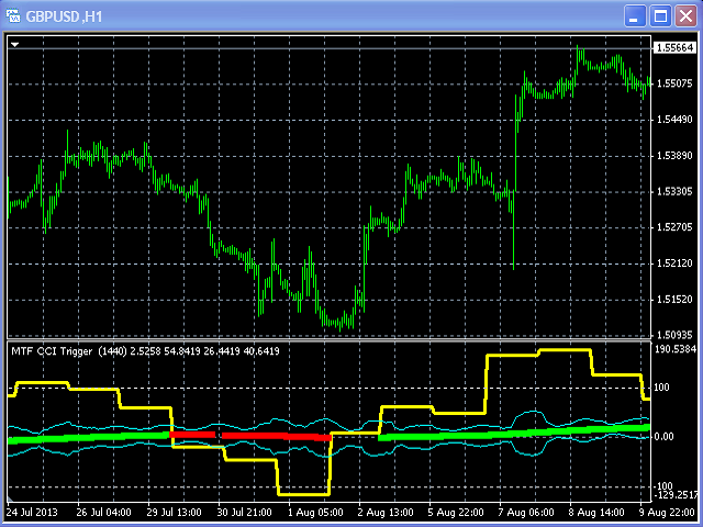 Mtf cci indicator forex ejemplo reporto finanzas forex
