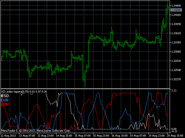 Multi Currency Indicator Free