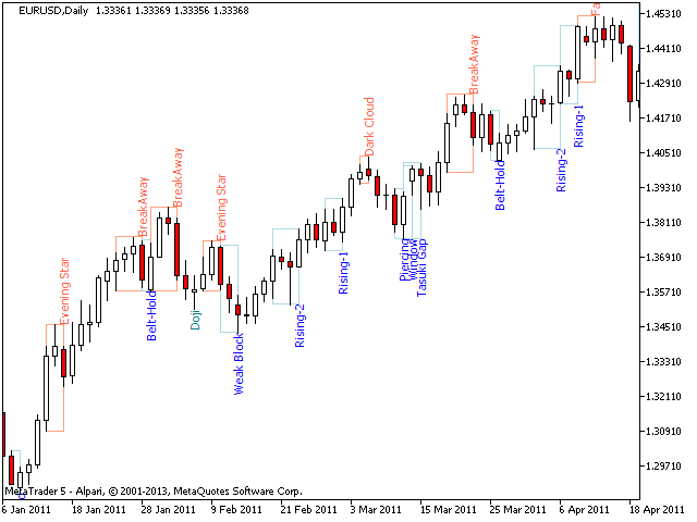 PZ Candlestick Patterns MT5