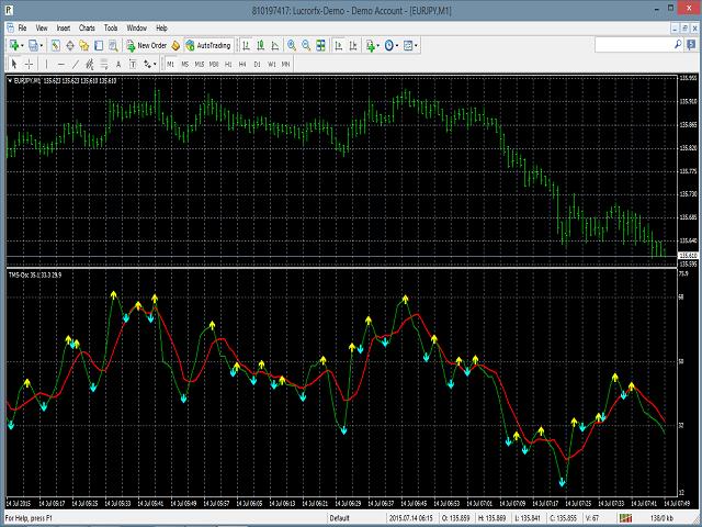 TDI Direction Change Indicator