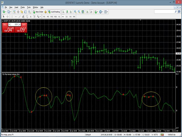 TDI Flat Market Indicator