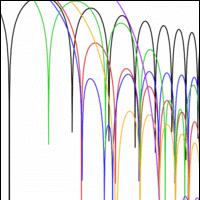 Window functions Indicator