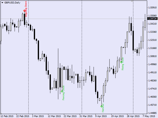 Candle Pattern Finder MT5 demo