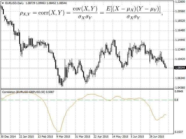 Forex correlation expert advisor