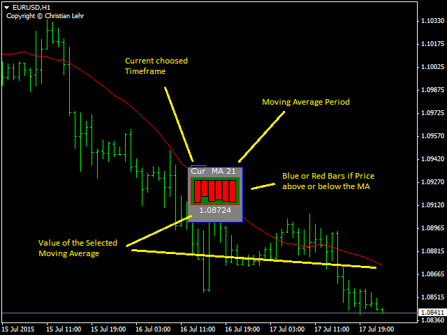 Moving Average Chart Window Plugin