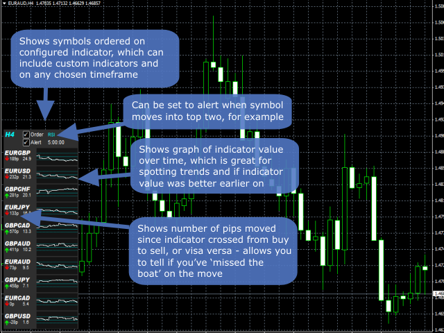 Order Symbols Based On Indicator Value DEMO