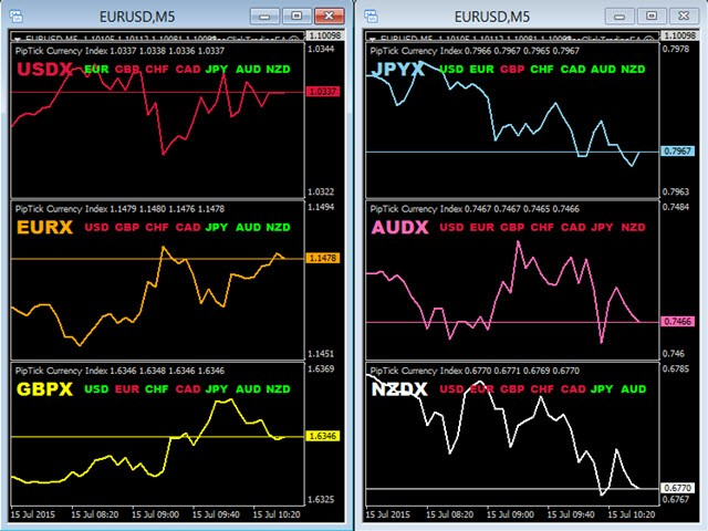 Forex currency index indicator
